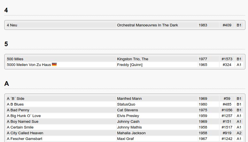 Basis sind die Songtitel aller Singles im Archiv